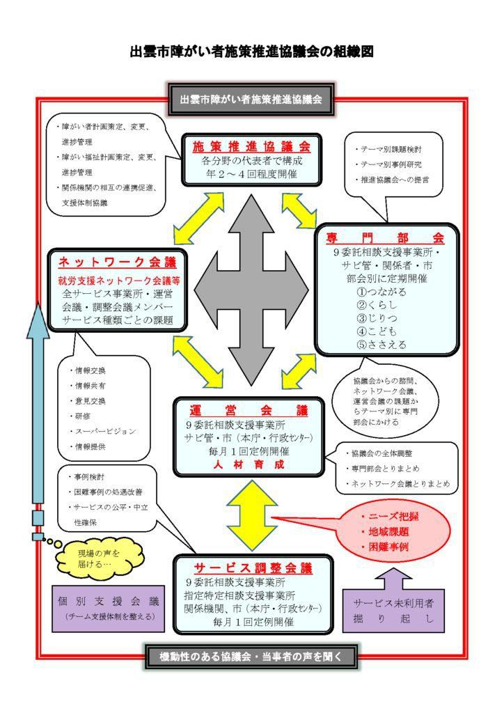 【新】_出雲市障がい者施策推進協議会の組織図のサムネイル