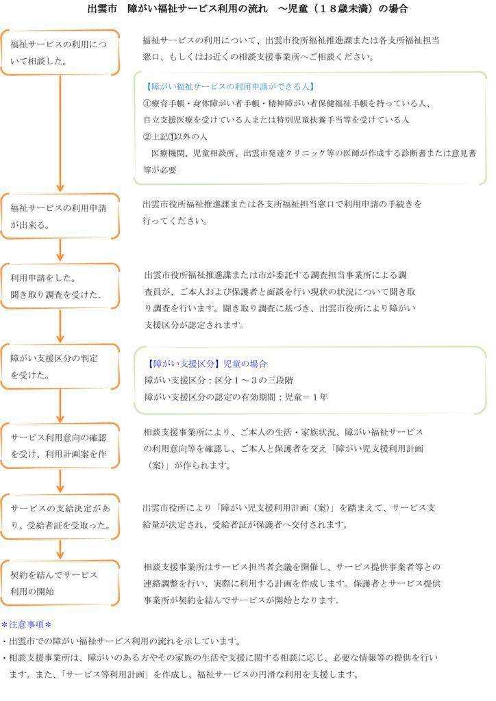 出雲市障がい福祉サービス利用の流れ~児童(18歳未満)